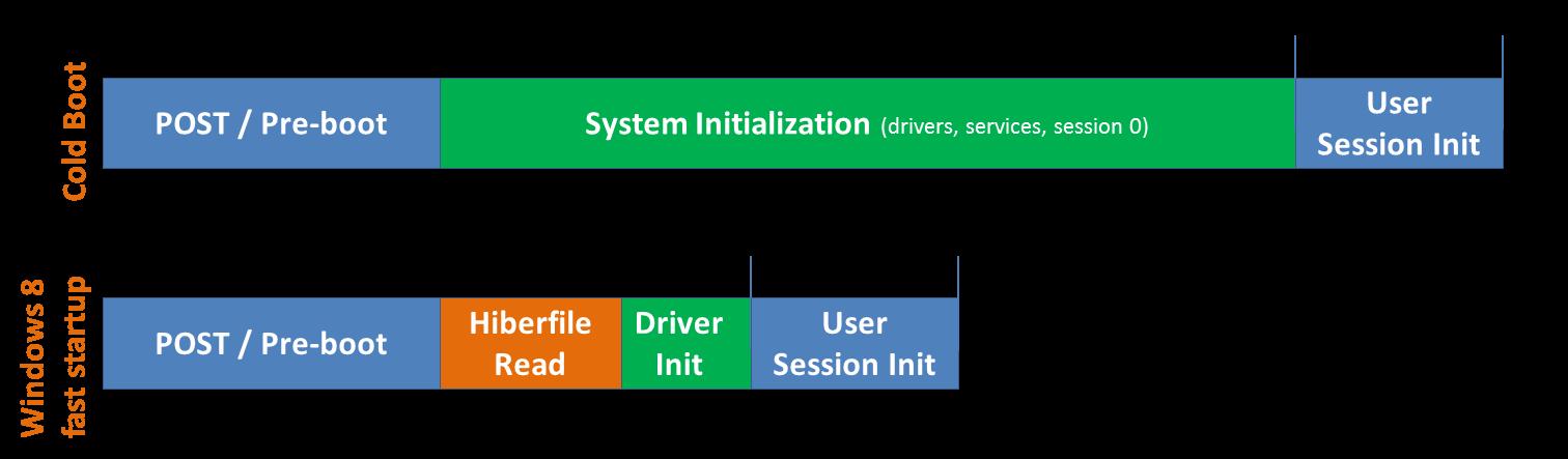 windows-8-boots-8-seconds-uses-kernel-hibernation IMG