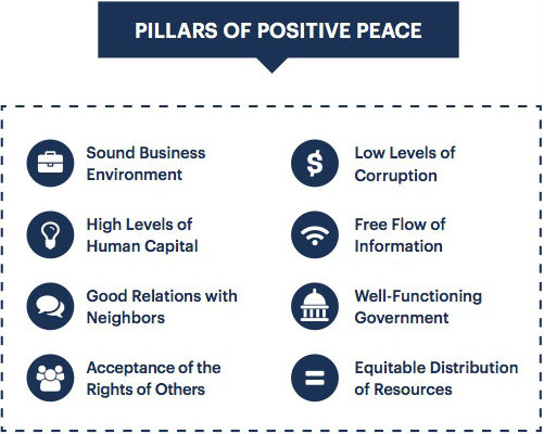 Pillars of Positive Peace, 2017 Global Peace Index