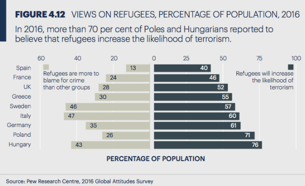 Refugee Perspective - Migrants increase terrorism