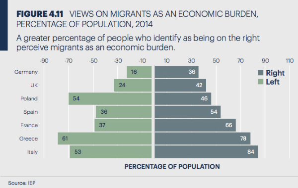 View on Migrants in Europe, 2017 GPI