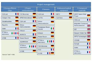 IPCEI companies and sectors / European Commission